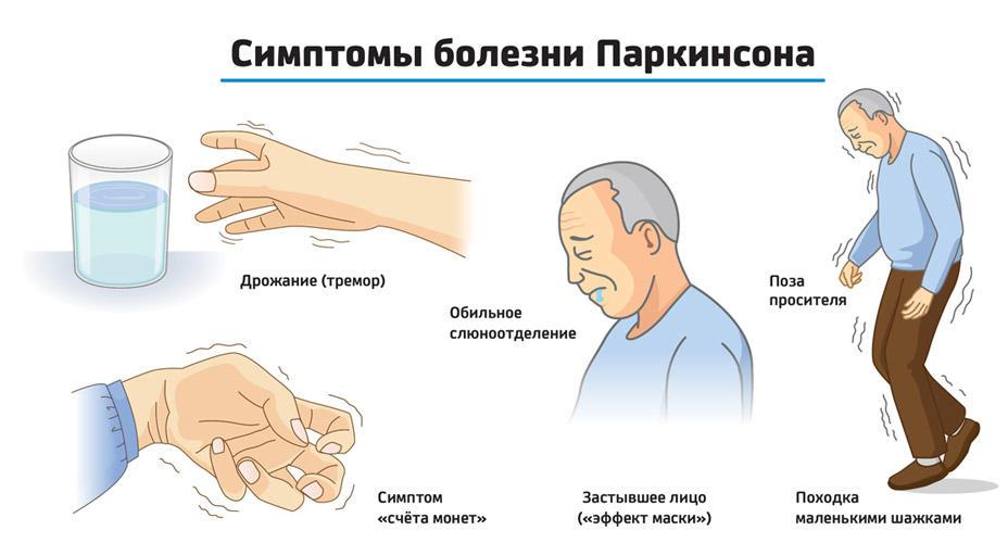симптомы болезнь Паркинсона